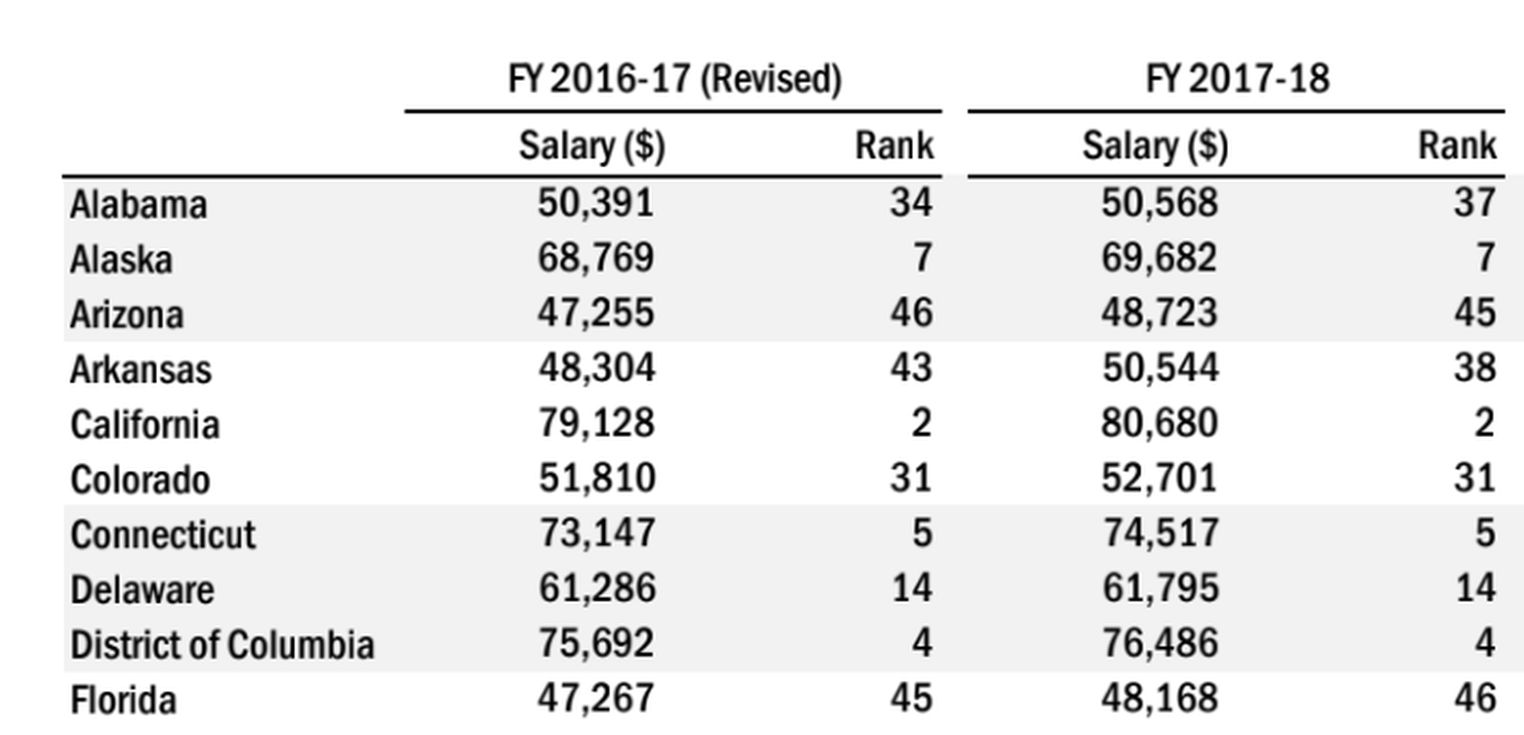 Florida Falls In National Teacher Pay Ranking To 46Th within Ocps Payroll Calendar 2020-21
