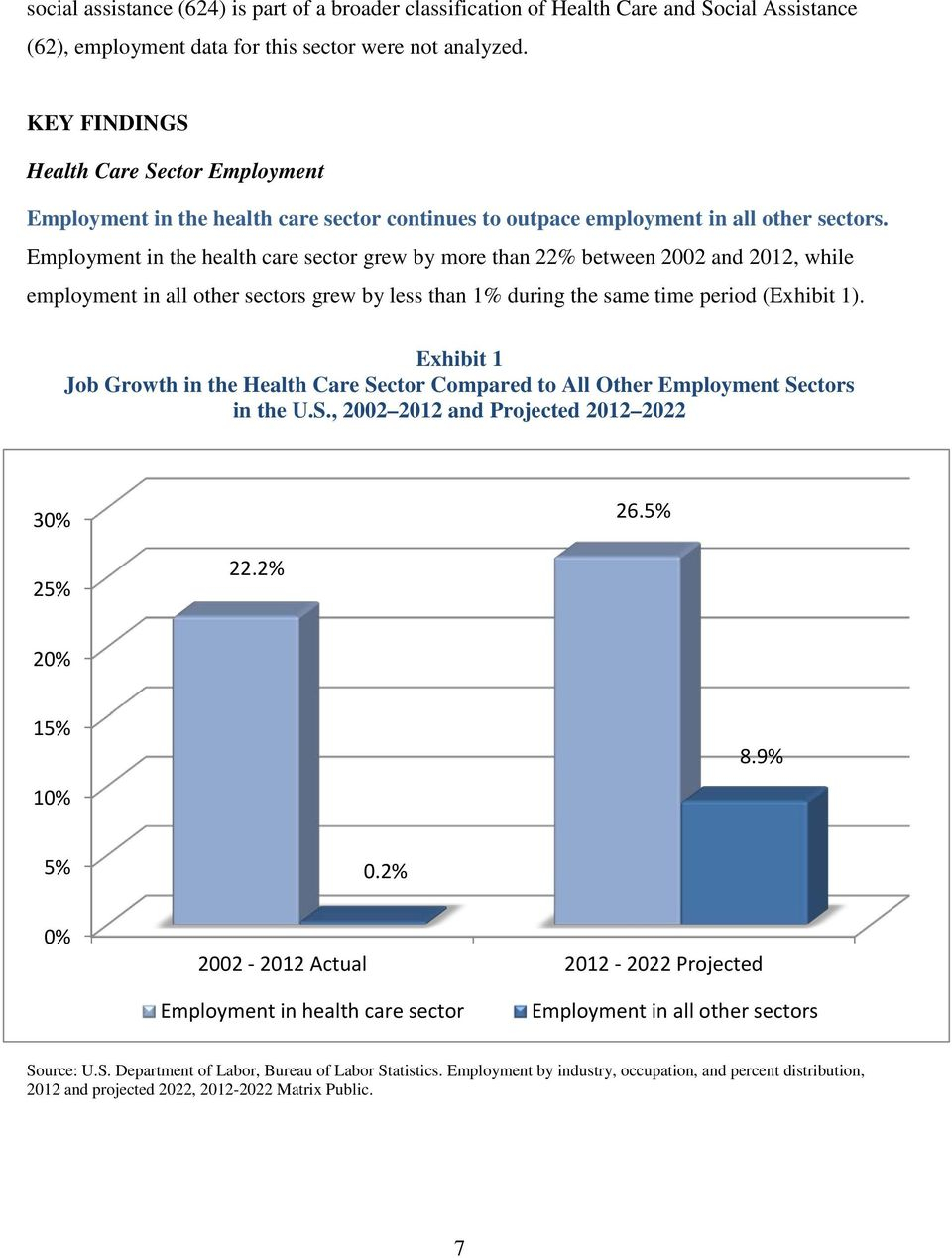 Health Care Employment Projections: - Pdf in Csueb Payroll Calendar 2020-20