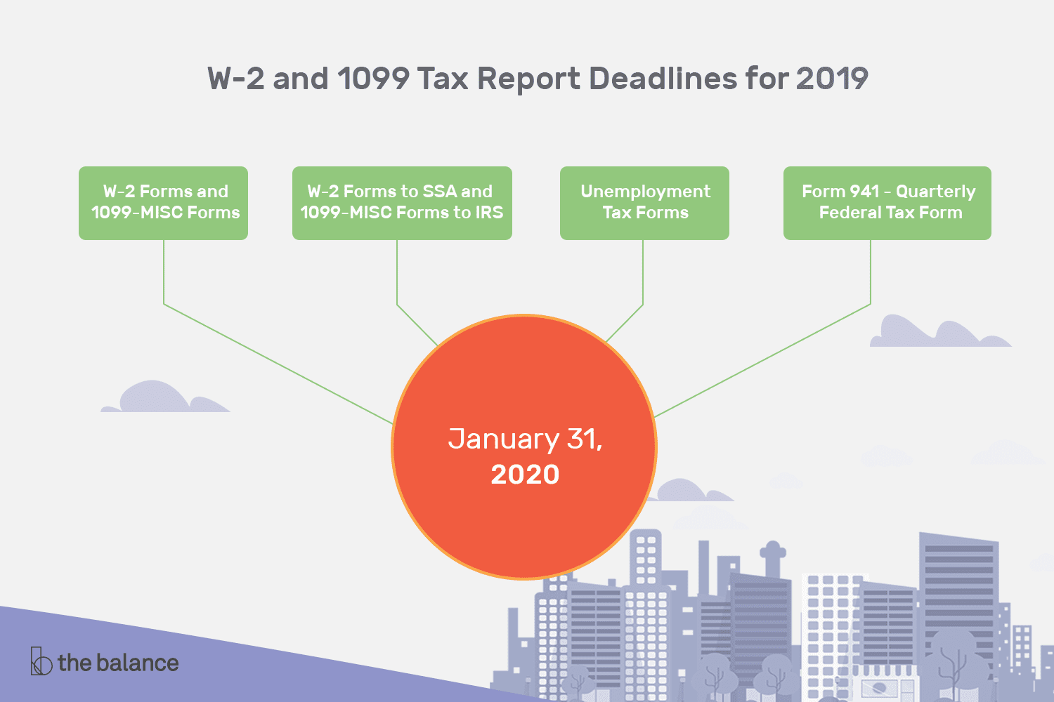 W-2 And 1099 Tax Report Deadlines For 2019 Taxes in Irs Payroll Tax Calendar 2020